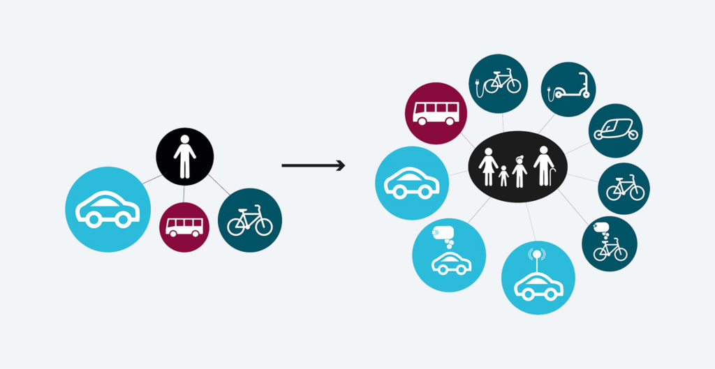 Linköping MaaS – Mobility as a Service