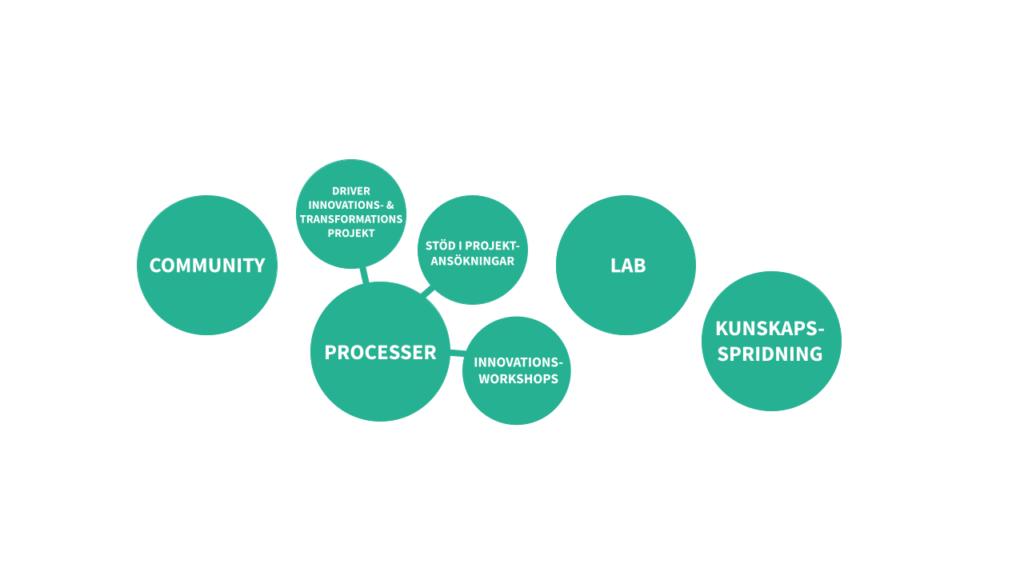 IoT Worlds erbjudande, community för Internet of things